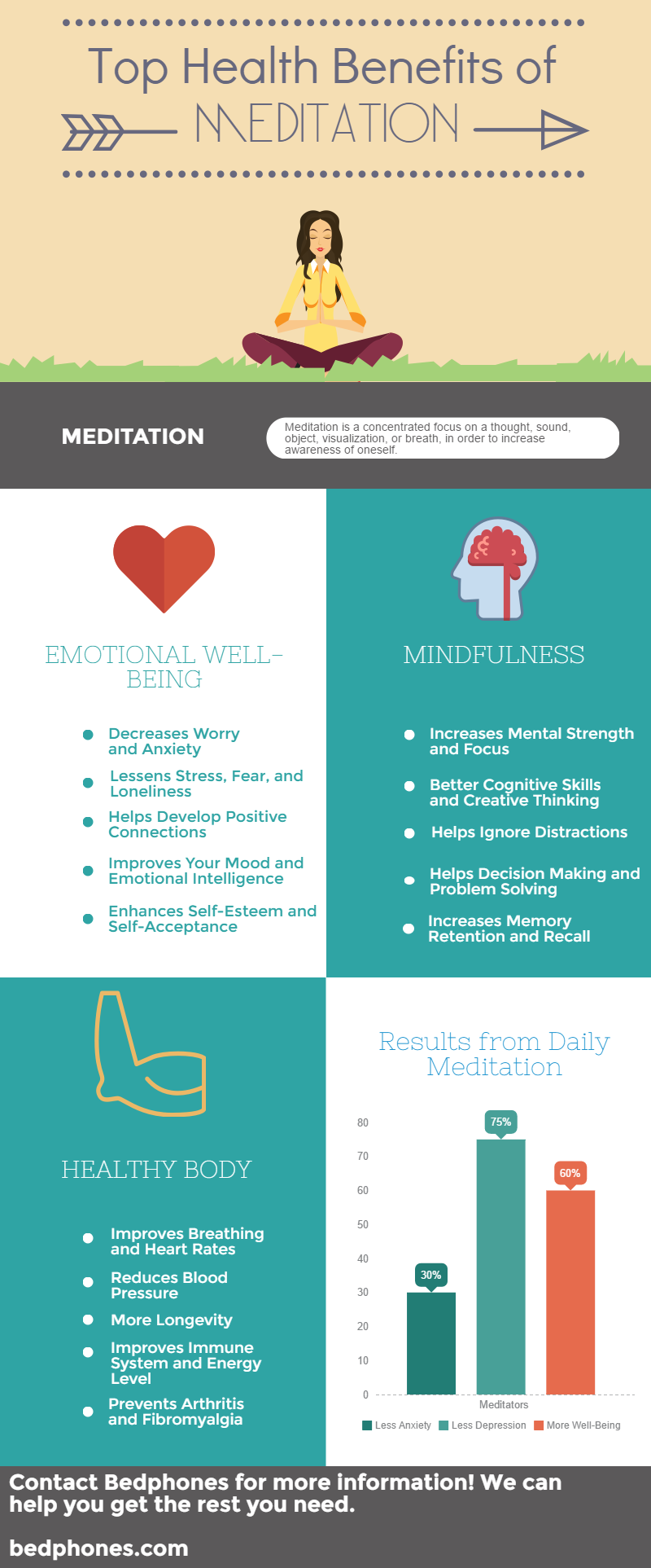Health Benefits of Meditation Infographic